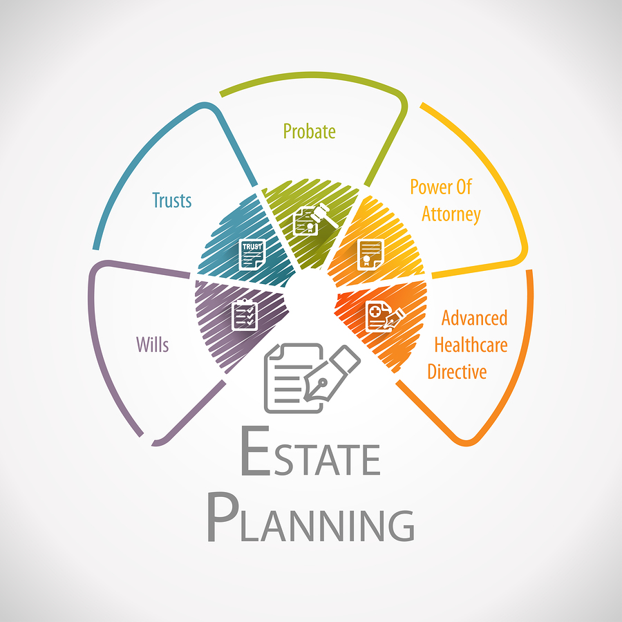 Estate planning chart indicating the need for a will, trusts, probate, power of attorney, nd advanced healthcare directive